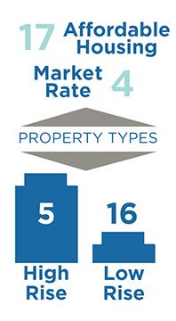 eucrecap_infographic_propertytype